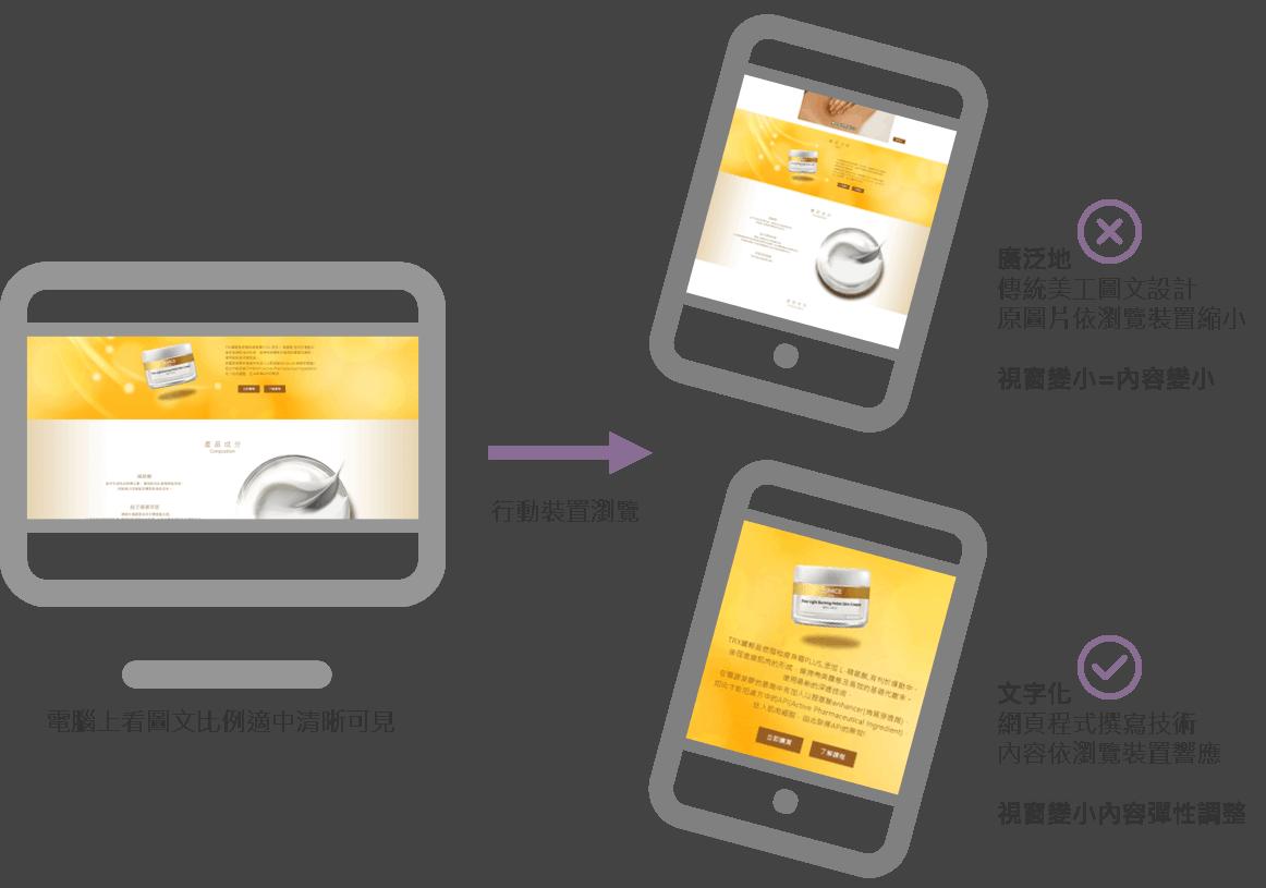 網頁文字化